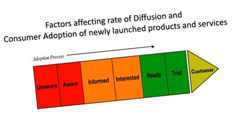 Etheco Rates The Greenness Of Products And Services by What Factors Affect The Rate Of Diffusion And Consumer