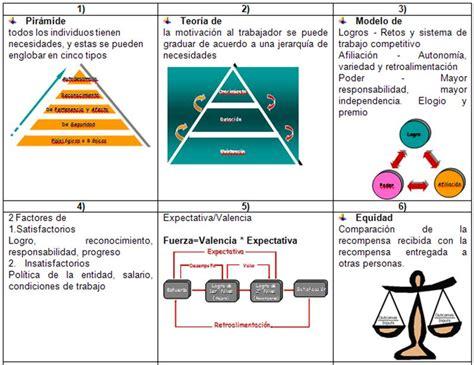 imagenes de teorias motivacionales material de estudio de administraci 243 n de empresas