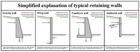 10 types of matching wall retaining wall design retaining wall design definition types