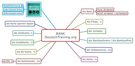 geld anlegen bank wortschatz geld vokabeln lernen deutschtraining