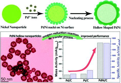 porous diatomite immobilized cu ni bimetallic ni based bimetallic heterogeneous catalysts for energy and