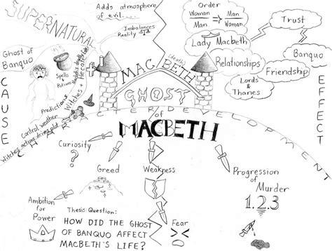 macbeth themes mind map macbeth mind map by mystrillium on deviantart