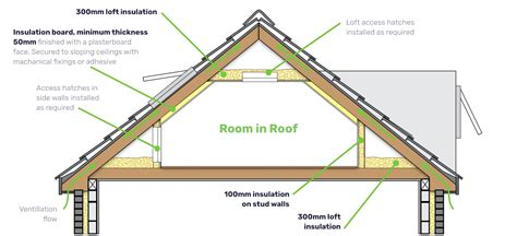 loft insulation attic room free room in roof insulation grant room in roof funding