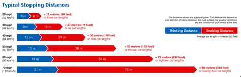 How Many Mph Is 300 Km by Motorbike Stopping Distances With Chart Braking Cbt