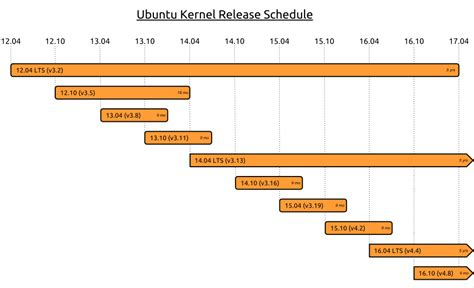 how to update linux kernel how to upgrade kernel of ubuntu server 16 04 cloud server