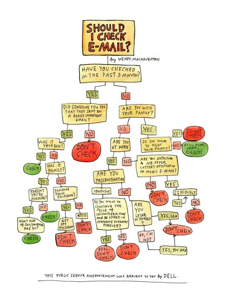 email flowchart swissmiss should i check my email