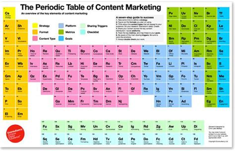 tavola periodica elementi da stare this periodic table of content marketing is 132 squares of