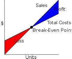 break even (economics) wikipedia