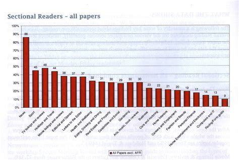newspaper section roy morgan finally reveals readership of newspaper