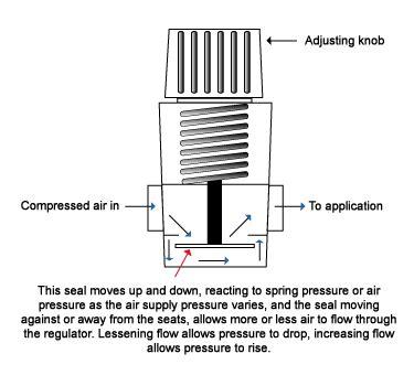 air pressure regulator diagram pressure regulator symbol schematic pressure regulator