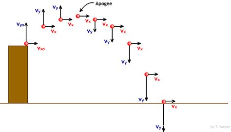 projectile motion diagram how do sattelites stay up there