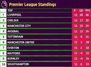 Premier League Table Standings by Premier League Table Form Guide Season Archives