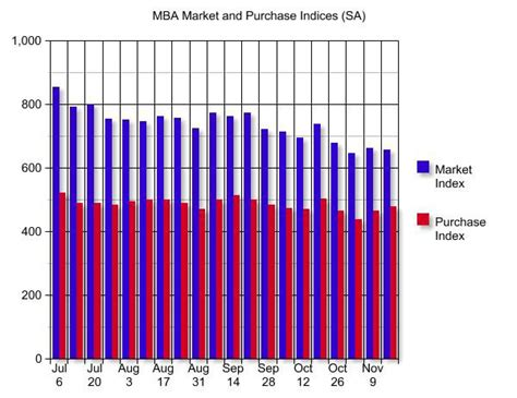 Mba Mortgage Index Chart by Calculated Risk Mba Mortgage Activity Steady