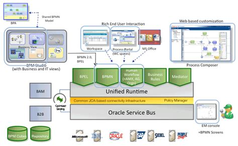 soa workflow configuring high availability for oracle fusion middleware