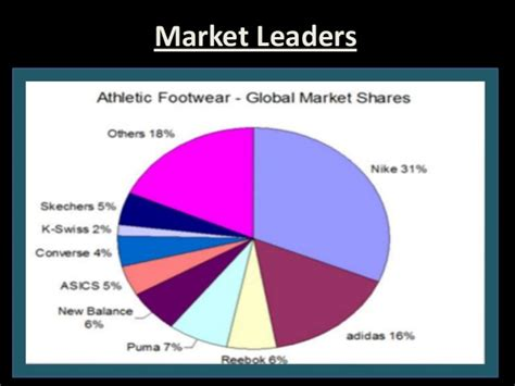 athletic shoes market athletic shoes industry