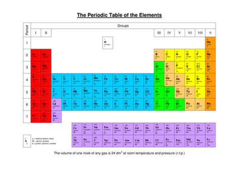printable periodic table for ks3 periodic table by nomad1970 teaching resources tes