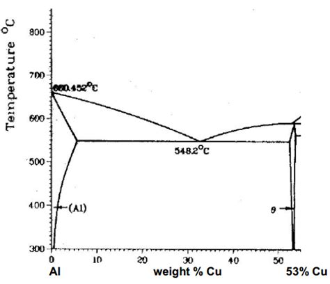 cu al phase diagram for the al cu phase diagram characterize the eutec