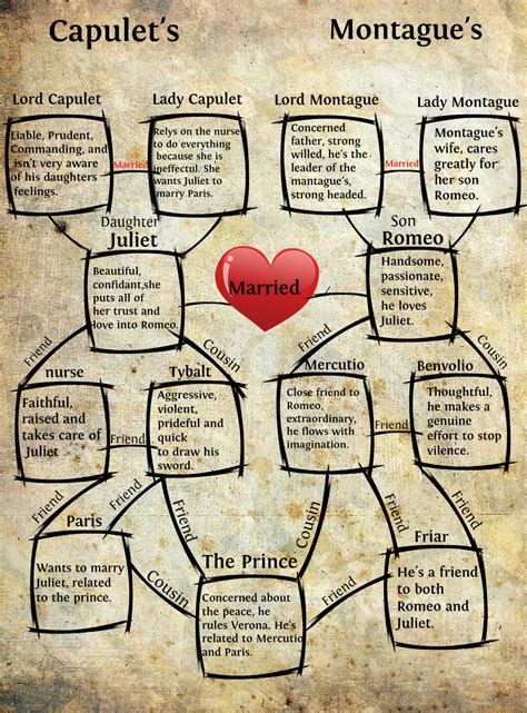 romeo and juliet friendship themes romeo and juliet character chart google search room