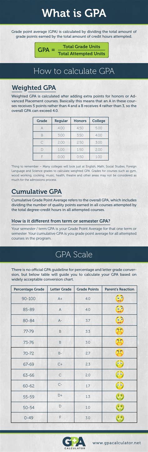 Letter To Number Grade College Board letter grade average calculator high school gpa