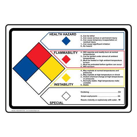 nfpa 704 health flammability reactivity sign hazchem 14702