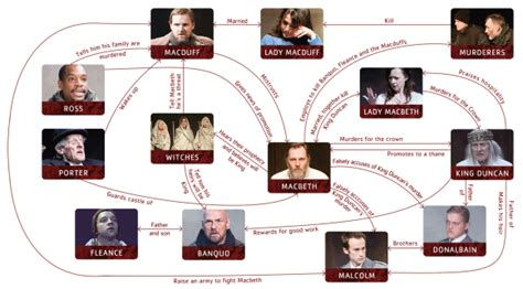 themes of commitment in macbeth macbeth character map for the classroom pinterest