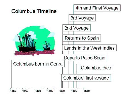 christopher columbus biography project 3 timeline exploration