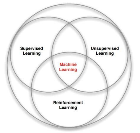 machine learning venn diagram machine learning branches venn diagram by david silver