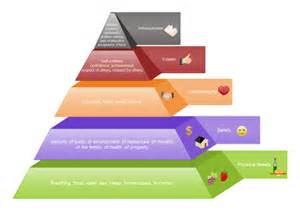 visio hierarchy template maslow s pyramid diagram free maslow s pyramid diagram