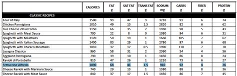 Olive Garden Calories Fast Food Nutrition Facts Fettuccine Alfredo Proshapefitness