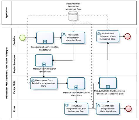 membuat database fingerprint bpmn business process model and notation roni andarsyah