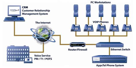 best voip phone systems for small business