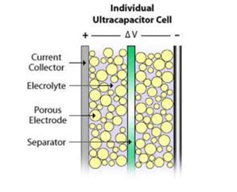 supercapacitors producers graphene supercapacitors