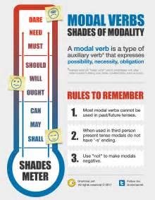 shades of modality grammar newsletter english grammar