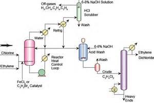 Which Is Better Ethylene Vinyl Acetate Vs Polypropylene - figure 16 1 flow sheet of production of ethylene dichloride