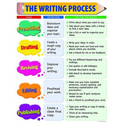 themes for process essay the writing process small chart writing skills masters