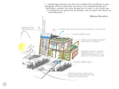 environmental design strategies presidents medals organic living