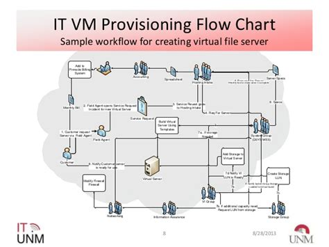 server provisioning workflow vmworld 2013 iaas study how the of new