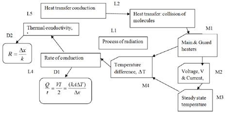 concept map definition figure 4 concept map for heat transfer by conduction with