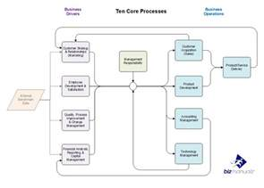business process procedure template critical business processes policies and procedures