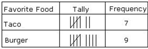 Table Definition Math by Definition And Exles Frequency Table Define Frequency
