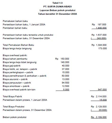 contoh dan cara membuat laporan harga pokok produksi hpp