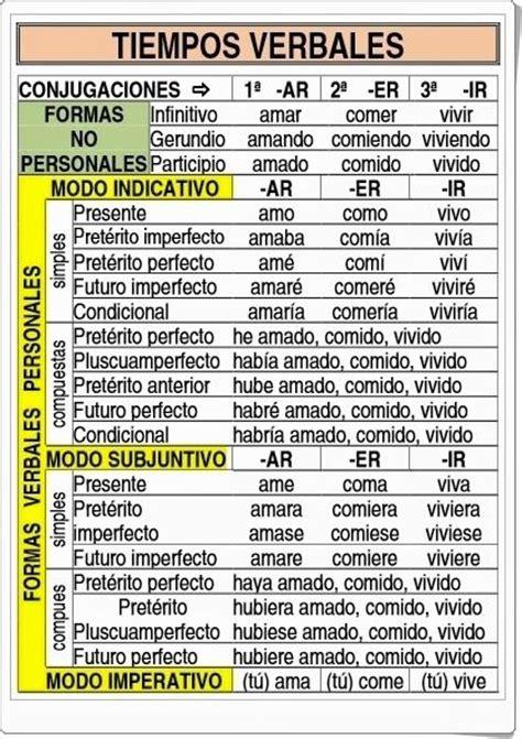 libro verbos castellanos conjugados los m 225 s de 25 ideas fant 225 sticas sobre tiempos verbales en gram 225 tica inglesa tiempos en