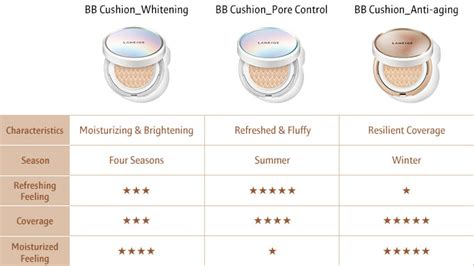 Laneige New Bb Cushion Anti Aging Spf 50 Pa 15g Refill 15g makeup bb cushion anti aging laneige sg