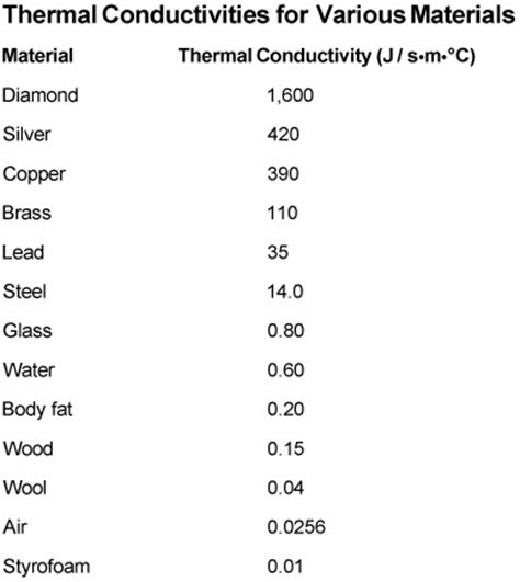 material thermal conductivity table measuring thermal conductivity in different materials