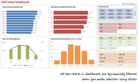 excel 2010 pivot table tutorial ppt make dynamic dashboards using excel 2010 video tutorial