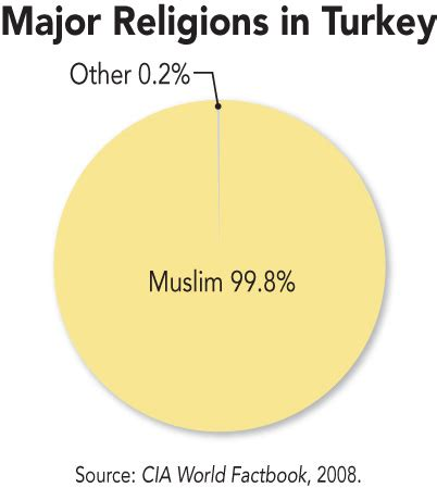 what was the main religion of the ottoman empire turkey thinglink
