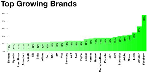 the world s most valuable brands truly deeply brand agency melbourne these are the world s most valuable brands and this is what they re worth world economic forum