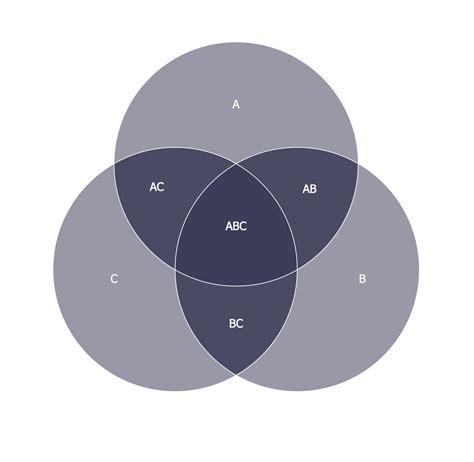 logic venn diagram 3 circle venn diagram logic wiring diagram with description