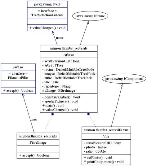 diagramme de classe de conception 233 clectique de sylvain speh r 233 tro conception uml de