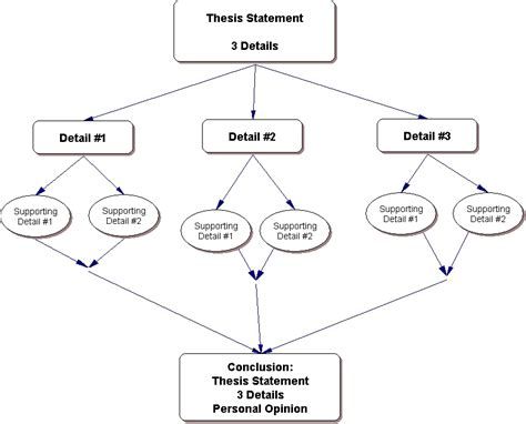 Structure Of A Research Paper Or Essay by Essay Outline Template Exles Of Format And Structure